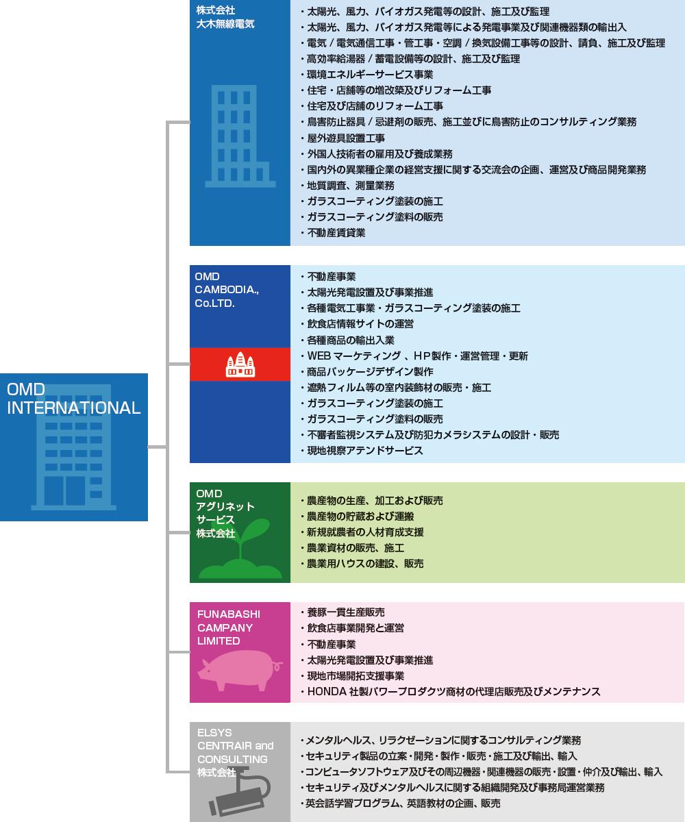 グループ組織図|OMD International Group